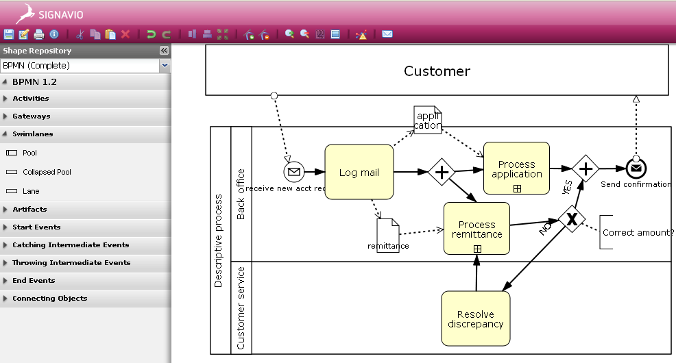 for example here is a diagram used for the level 1 descriptive bpmn portability work in xpdl first in signavio and then in the itp desktop tool i use - Bpmn Simulation