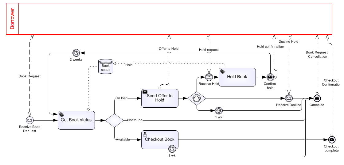 the message start indicates it starts on request from borrower and the two end events indicate we want to distinguish two end states called checkout - Bpmn Message