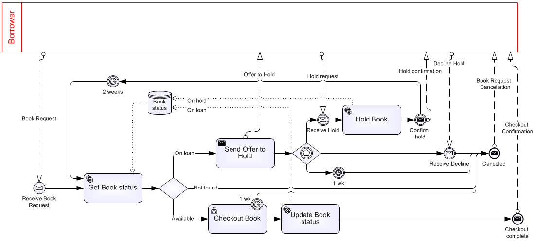 the message start indicates it starts on request from borrower and the two end events indicate we want to distinguish two end states called checkout - Bpmn Book