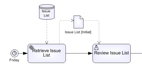 Bpmn 20 mystery process datainput and dataoutput method and style it shows the source and internal flow of the data more clearly defining a data input for a process triggered by a timer is inherently confusing i think ccuart Image collections
