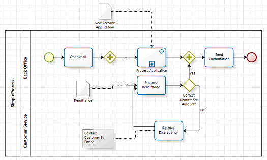 Model Portability in BPMN 2 0 - Method and Style